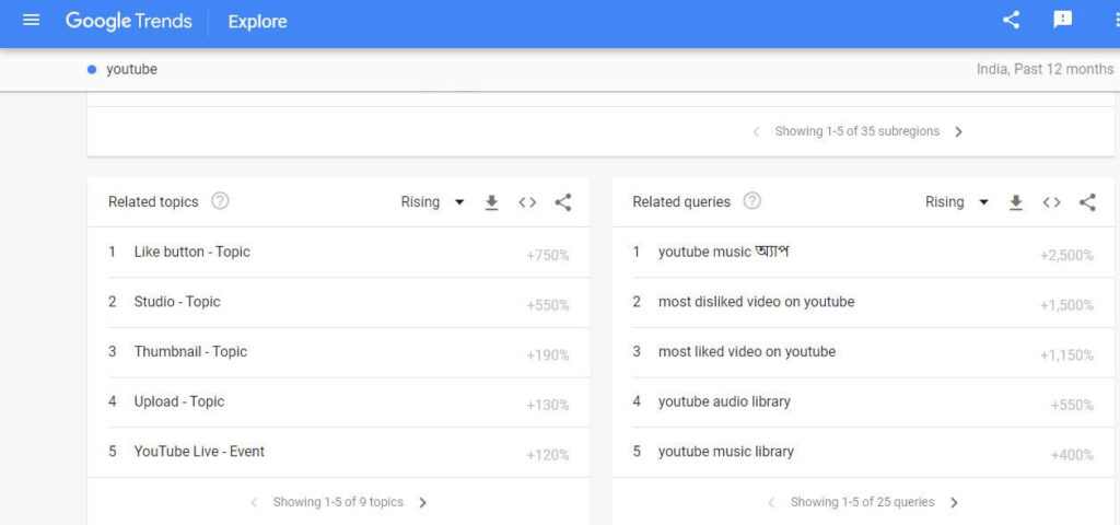 Google Trends-best keyword research tool for YouTube