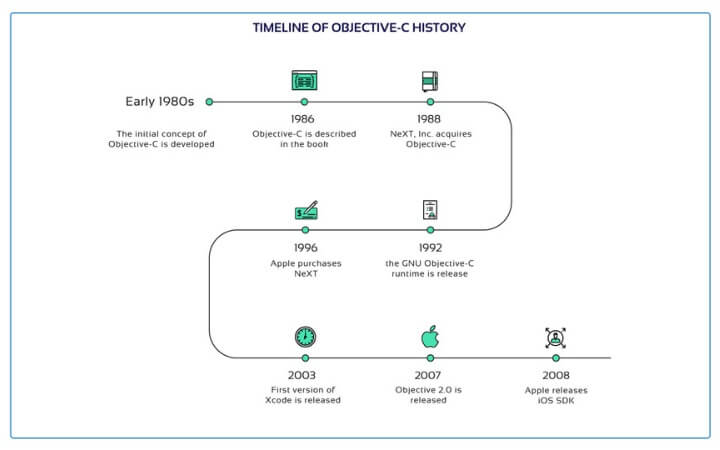 Chronology of Objective-C