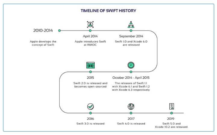 Chronology of swift