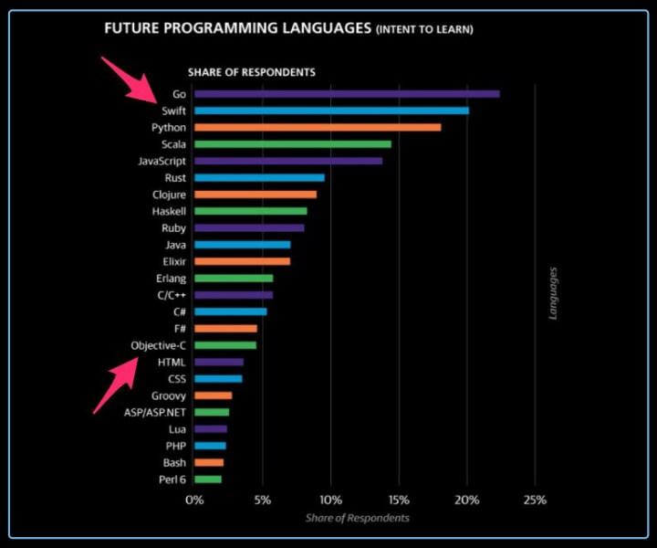 Future of programming language