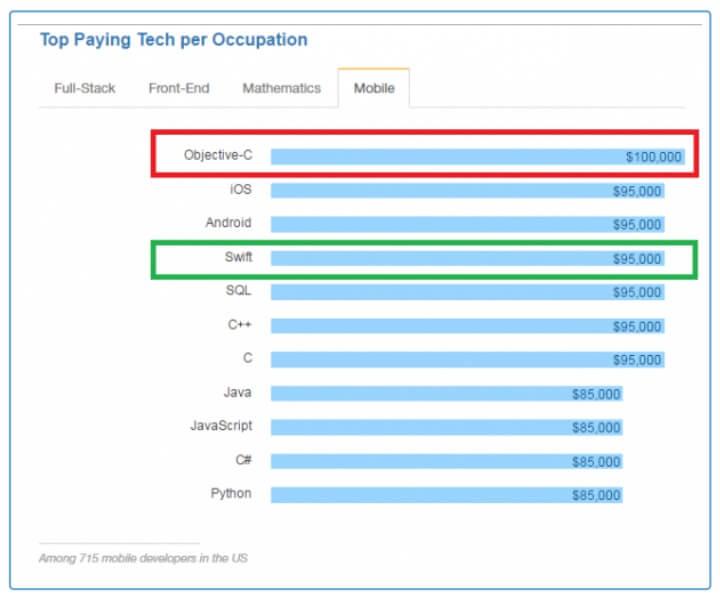 Top paying tech jobs in development