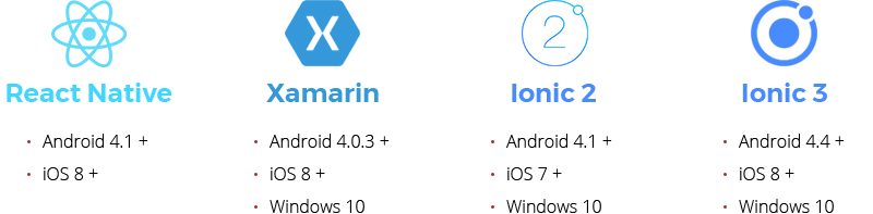 rn-xamarin-ionic-platforms